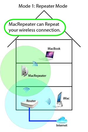 Mac WiFi Repeater